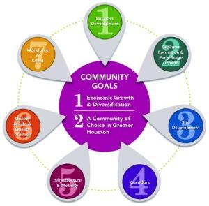Pearland Prosperity Strategic Framework